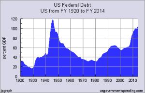 debt 1920-2014
