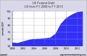 debt 2000-2013